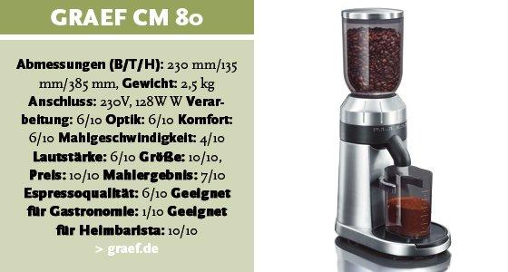 graef-cm80
